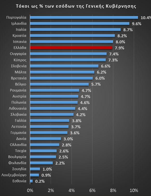 Διάγραμμα Ι: Δαπάνη για τόκους ως % των συνολικών εσόδων της Γενικής Κυβέρνησης (2015). Πηγή Eurostat εδώ
