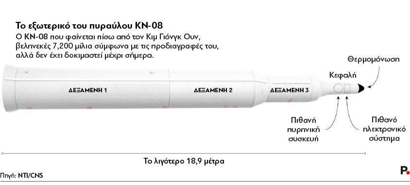 KN-08 missile-2