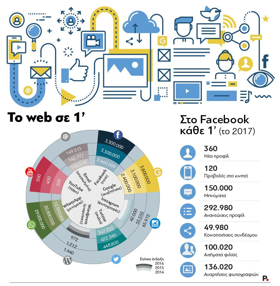 The Web in 1 minute_Protagon