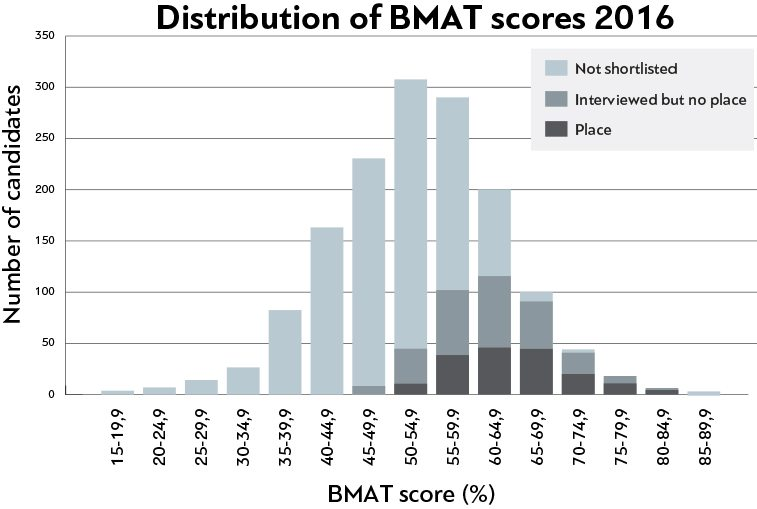 Distribution of BMAT scores 2016