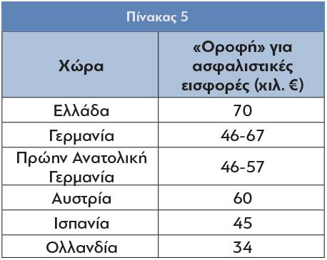 Pin_5ΟΚ