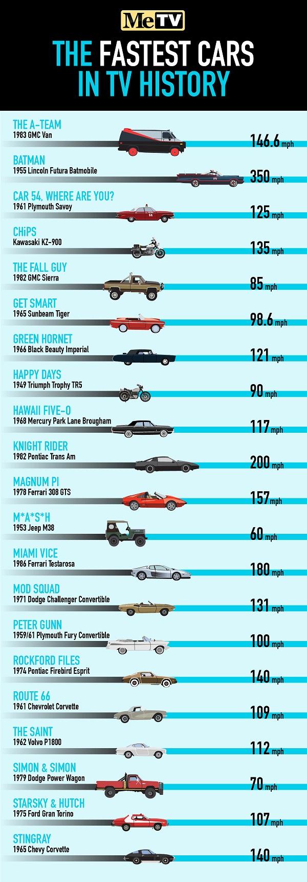 Τα πιο γρήγορα: Είδατε τα πιο διάσημα αυτοκίνητα της μικρής οθόνης μας. Ποιο, όμως, είναι το πιο γρήγορο; Η ομάδα του MeTV… υπολόγισε και βρήκε τον νικητή. Αλήθεια, ποιο είναι το αγαπημένο σας;