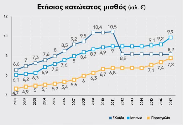 Year_salary_EU_2018