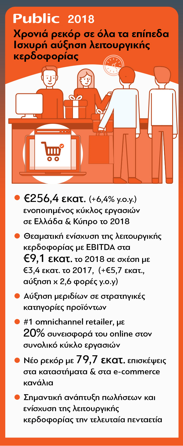 81db937a8f6 Σχολιάζοντας τα οικονομικά αποτελέσματα της Public (Retailworld A.E.), ο  Διευθύνων Σύμβουλος της εταιρίας, Χρήστος Καλογεράκης, δήλωσε: